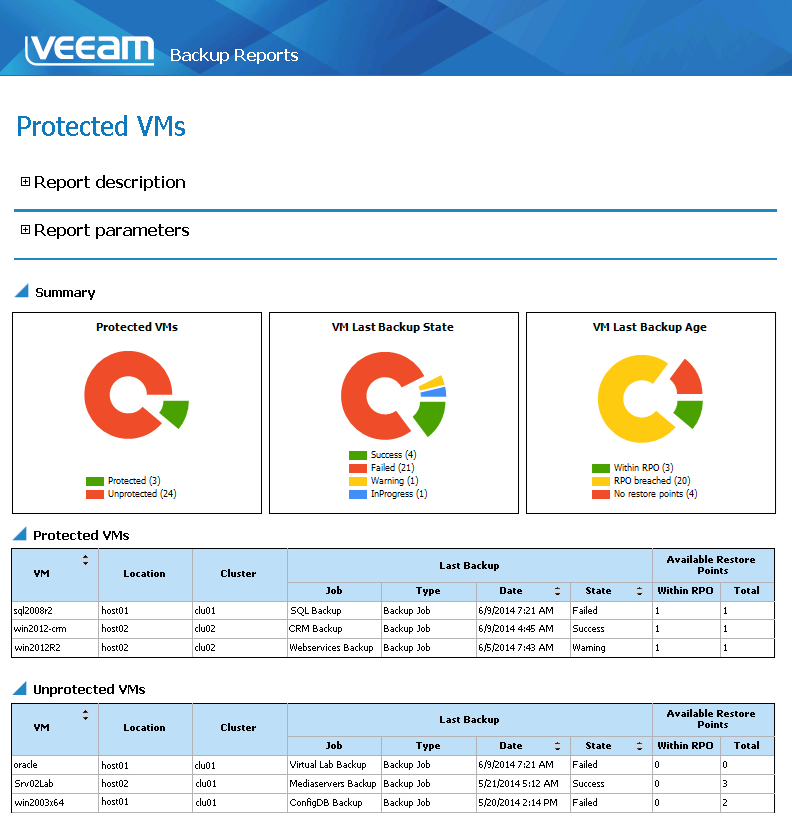 Reporting protected VMs